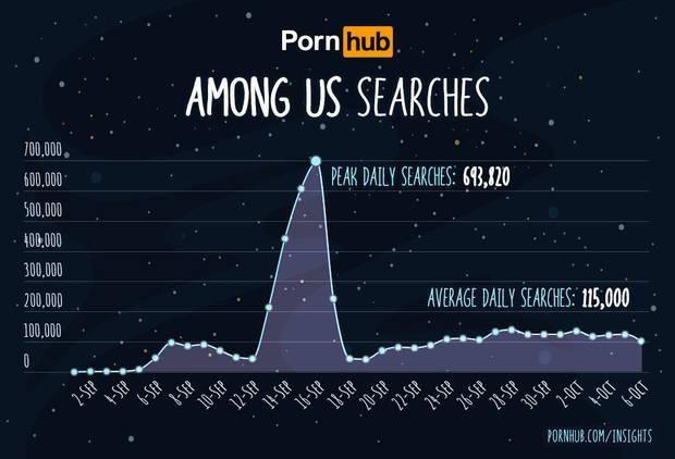 Extraño o no, Among Us tambien rompe record de actividad en paginas de videos para adultos